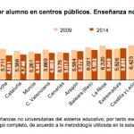 #MásParaEducación: Lamentamos que Andalucía siga a la cola en gasto por alumno