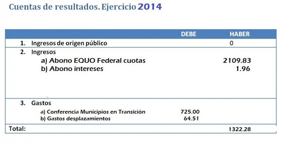 Cuentas EQUO Andalucía 2014