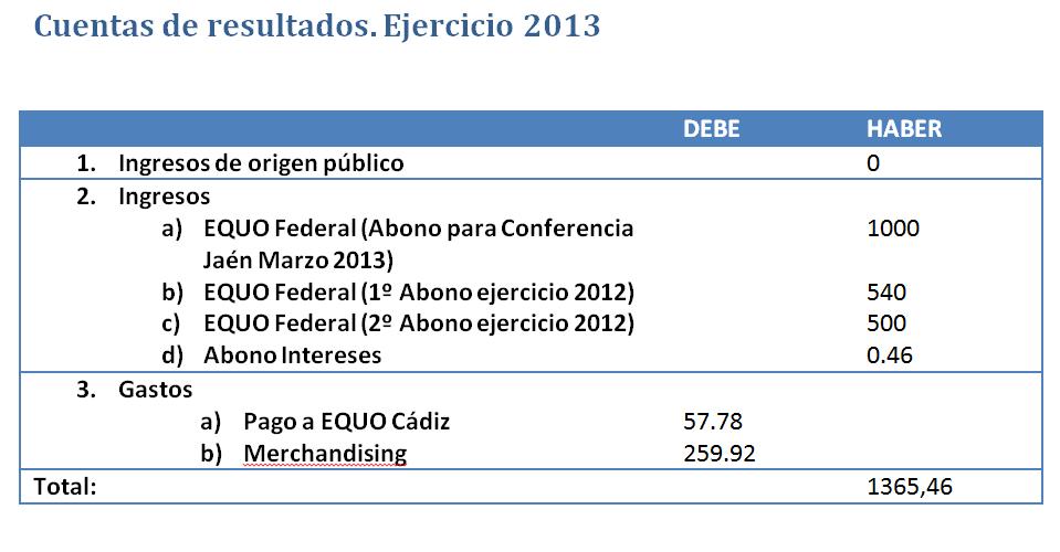 Cuentas de EQUO Andalucía