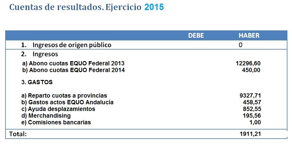 Cuentas_2015 equo andalucía