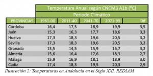Evolución temperaturas en Andalucía