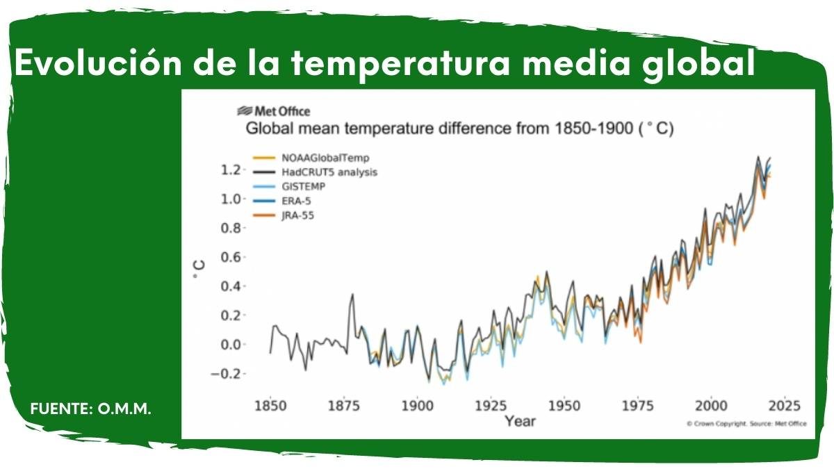 imagen con datos de la evolución media de la temperatura en el planeta Tierra