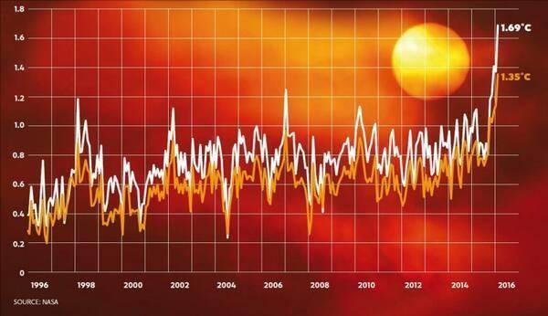 Evolución temperaturas y cambio climático