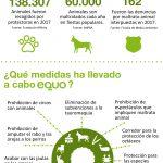 Reivindicamos más políticas para la protección de los animales