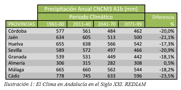 Evolución precipitaciones en Andalucía