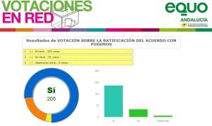 Resulatdos de la votación sobre acuerdo electoral EQUO y Podemos en Andalucía