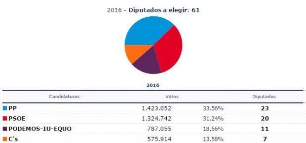 Resultados en Andalucía.